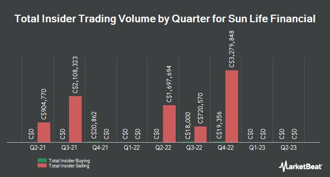 Insider Trading History for Sun Life Financial (TSE:SLF)