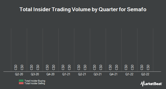 Insider Trades by Quarter for Semafo (TSE:SMF)