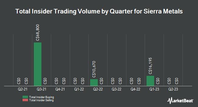 Insider Trades by Quarter for Sierra Metals (TSE:SMT)
