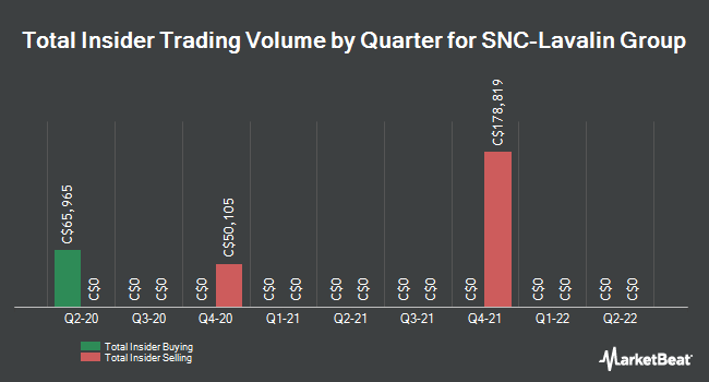 Insider Trades by Quarter for Snc-Lavalin Group (TSE:SNC)