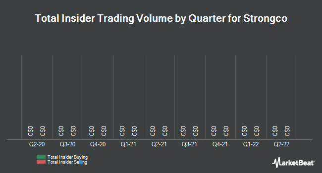 Insider Trades by Quarter for Strongco Corp (TSE:SQP)