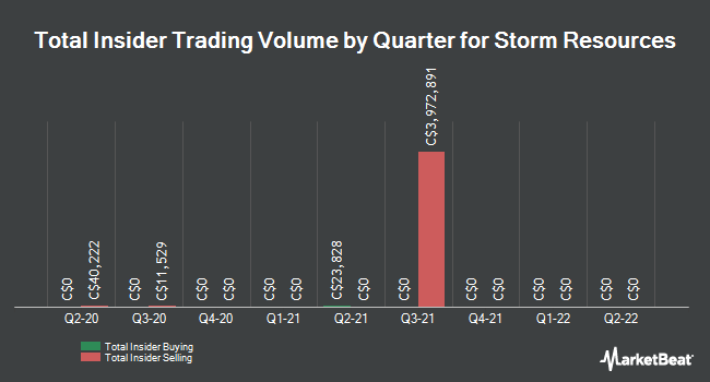 Insider Trades by Quarter for Storm Resources (TSE:SRX)