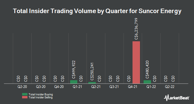 Insider Trades by Quarter for Suncor Energy (TSE:SU)