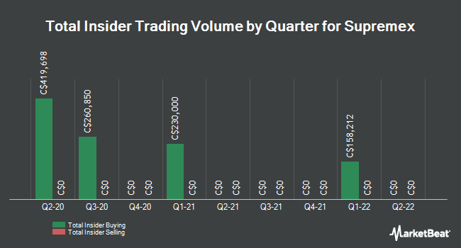 Insider Trades by Quarter for Supremex (TSE:SXP)