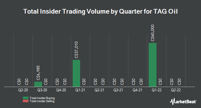 Insider Trades by Quarter for TAG Oil (TSE:TAO)