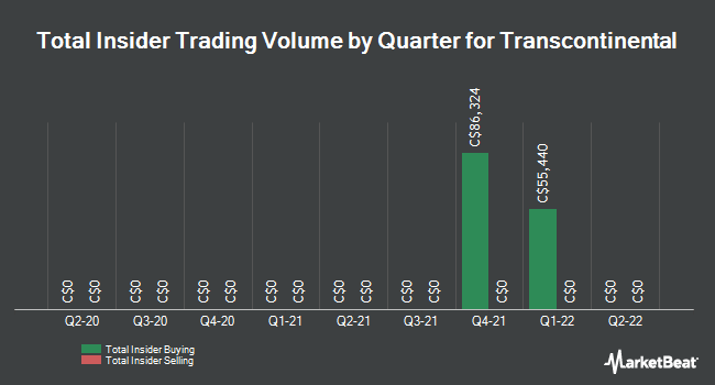 Insider Trading History for Transcontinental (TSE:TCL)
