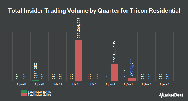 Insider Trades by Quarter for Tricon Capital Group (TSE:TCN)