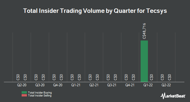 Insider Trades by Quarter for TECSYS (TSE:TCS)
