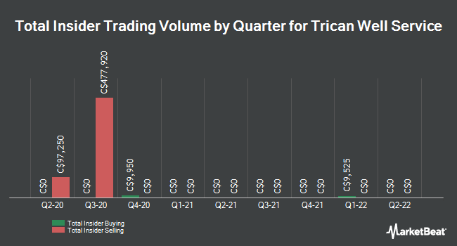 Insider Trades by Quarter for Trican Well Service Ltd (TSE:TCW)