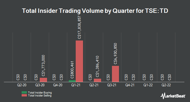 Insider Trades by Quarter for Toronto-Dominion Bank (TSE:TD)