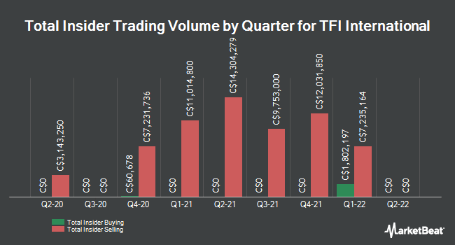 Insider Buying and Selling by Quarter for TFI International (TSE:TFII)