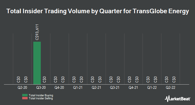Insider Trades by Quarter for TransGlobe Energy (TSE:TGL)