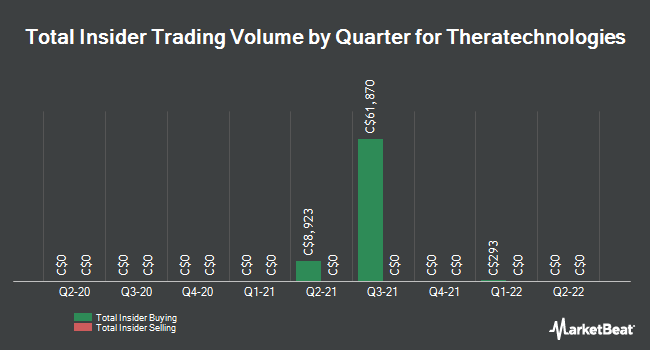 Insider Trades by Quarter for Theratechnologies (TSE:TH)
