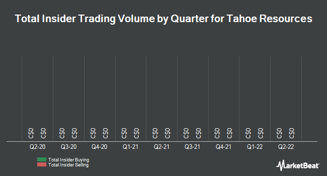 Insider Trades by Quarter for Tahoe Resources (TSE:THO)