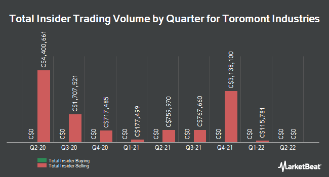 Insider Trades by Quarter for Toromont Industries (TSE:TIH)