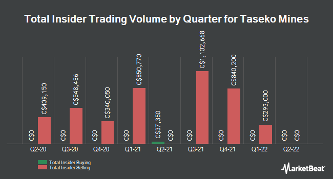 Insider Trades by Quarter for Taseko Mines Ltd (TSE:TKO)