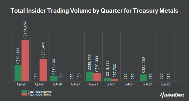 Insider Buying and Selling by Quarter for Treasury Metals (TSE:TML)