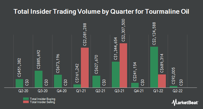 Insider Buying and Selling by Quarter for Tourmaline Oil (TSE:TOU)