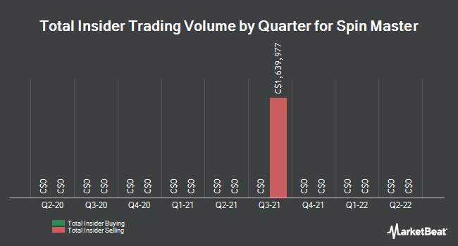 Insider Trades by Quarter for Spin Master Corp (TSE:TOY)