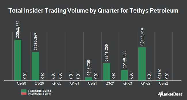 Insider Buying and Selling by Quarter for Tethys Petroleum (TSE:TPL)