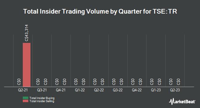 Insider Trades by Quarter for Trillium Therapeutics (TSE:TR)