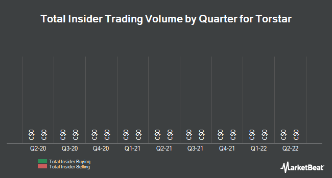 Insider Trades by Quarter for Torstar (TSE:TS.B)