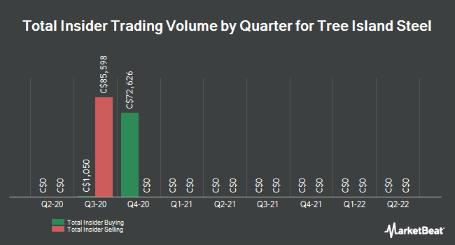 Insider Buying and Selling by Quarter for Tree Island Steel (TSE:TSL)