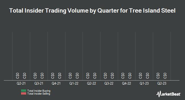 Insider Trades by Quarter for Tree Island Steel (TSE:TSL)
