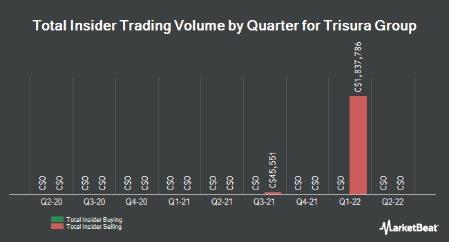 Insider Trades by Quarter for Trisura Group (TSE:TSU)