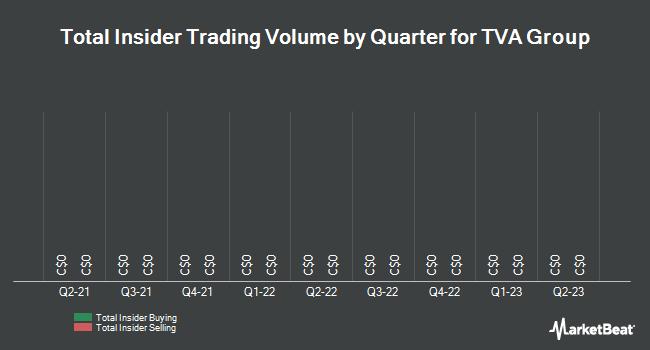 Insider Trading History for TVA Group (TSE:TVA)