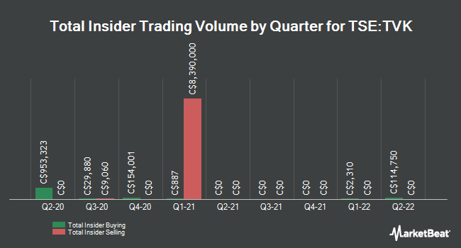 Insider Buying and Selling by Quarter for TerraVest Industries (TSE:TVK)