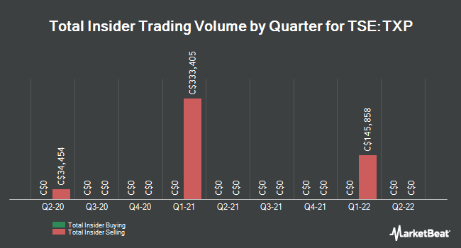 Insider Trades by Quarter for Touchstone Exploration (TSE:TXP)