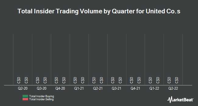 Insider Trades by Quarter for United Co.s Limited (TSE:UNC)