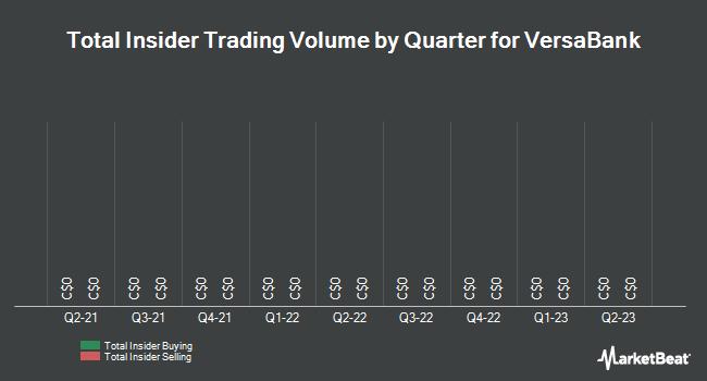 Insider Trades by Quarter for Versabank (TSE:VB)