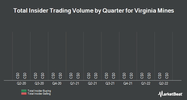 Insider Trades by Quarter for Virginia Mines (TSE:VGQ)