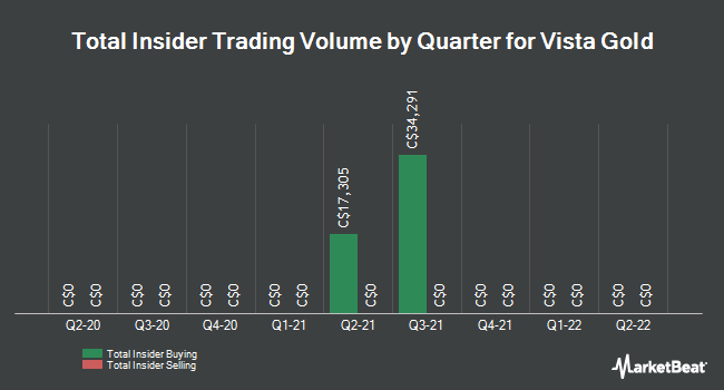 Insider Trades by Quarter for Vista Gold (TSE:VGZ)