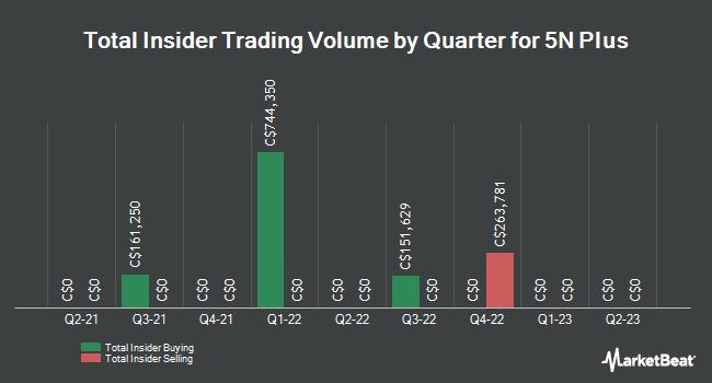 Insider Trades by Quarter for 5N Plus (TSE:VNP)
