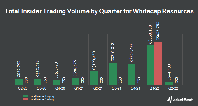 Insider Trades by Quarter for Whitecap Resources (TSE:WCP)