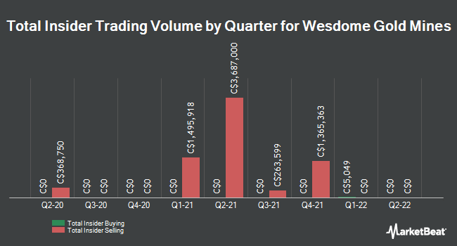 Insider Trades by Quarter for Wesdome Gold Mines (TSE:WDO)