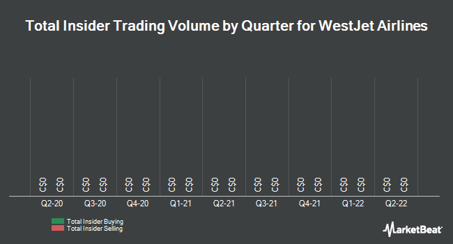 Insider Trades by Quarter for WestJet Airlines (TSE:WJA)