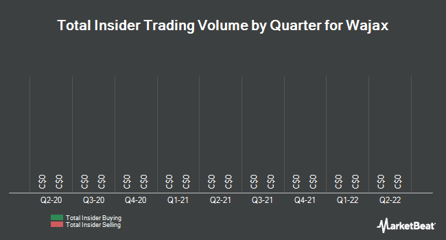 Insider Trades by Quarter for Wajax (TSE:WJX)