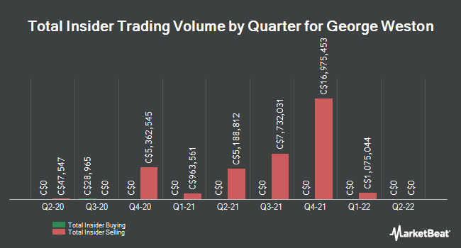 Insider Trades by Quarter for George Weston Limited (TSE:WN)