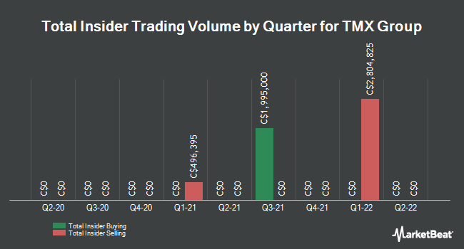 Insider Trades by Quarter for Tmx Group Limited (TSE:X)