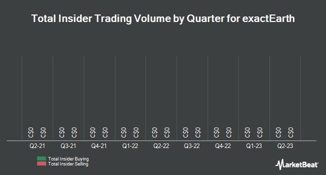 Insider Trading History for exactEarth (TSE:XCT)