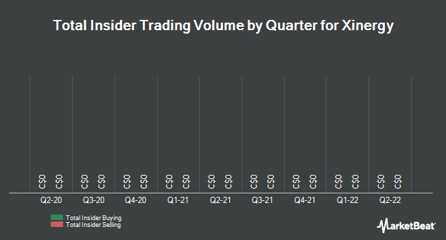 Insider Trades by Quarter for Xinergy (TSE:XRG)