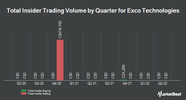 Insider Trades by Quarter for Exco Technologies Limited (TSE:XTC)