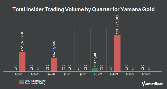 Insider Trades by Quarter for Yamana Gold (TSE:YRI)