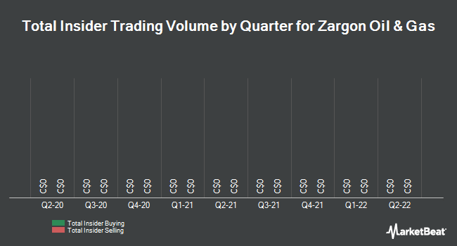 Insider Trades by Quarter for Zargon Oil and Gas (TSE:ZAR)