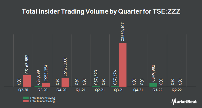 Insider Trades by Quarter for Sleep Country Canada (TSE:ZZZ)