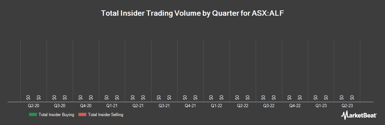 Insider Trading History for Australian Leaders Fund (ASX:ALF)